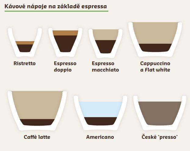 kávové nápoje na základě espressa